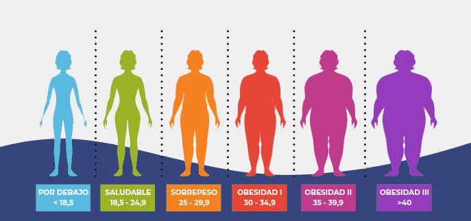 grafico IMC obesidad clb